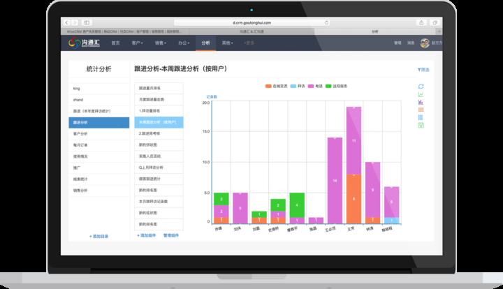 可構建分析報表的CRM系統